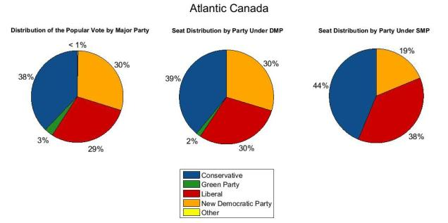 Atlantic Canada 2011