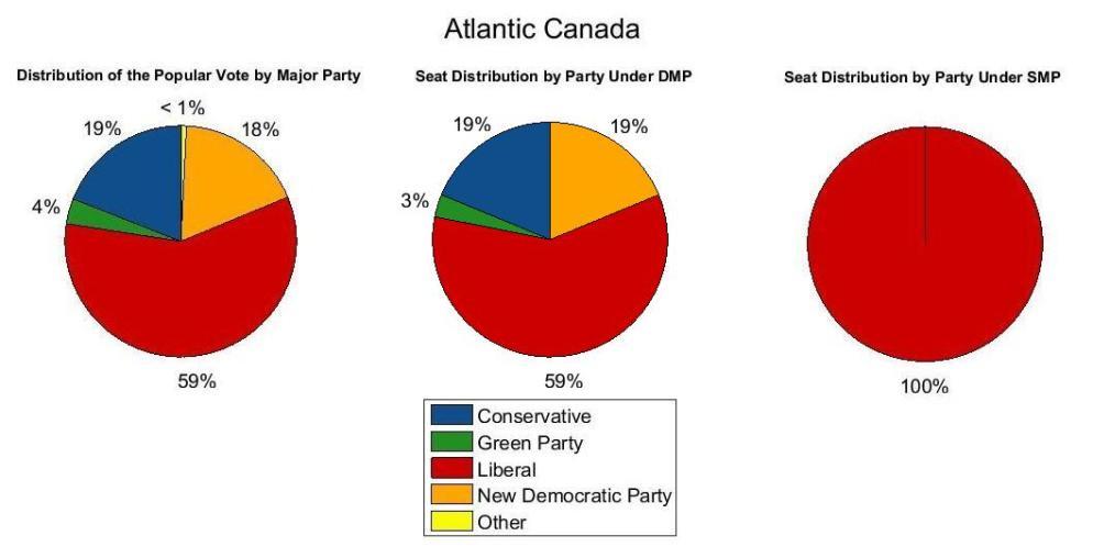Atlantic Canada 2015