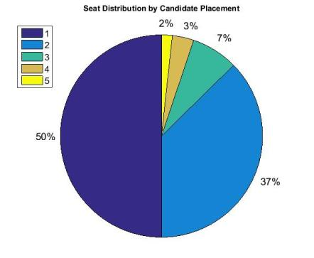 Candidate Placement Alberta 2015