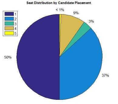 Candidate Placement BC 2017