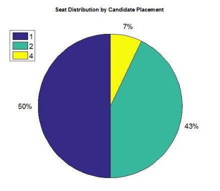Candidate Placement PEI 2011
