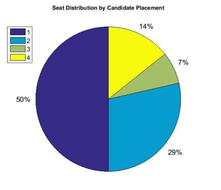 Candidate Placement PEI 2015