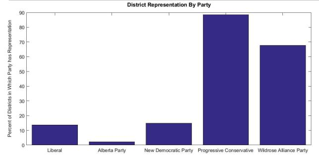 Distrcit Rep by Party Alberta 2012