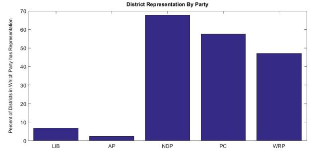 District Rep by Party Alberta 2015
