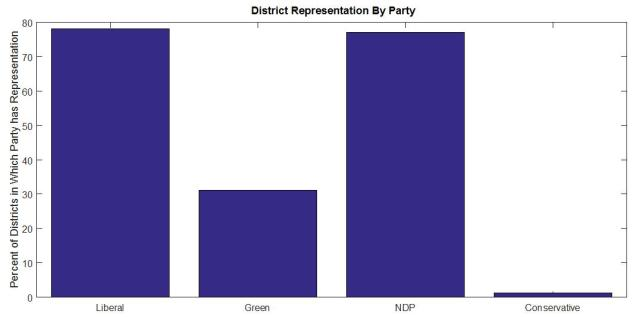 District Rep by Party BC 2017