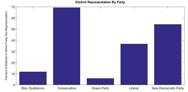 District Rep by Party Canada 2011