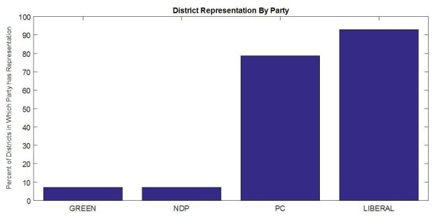 District Rep by Party PEI 2011