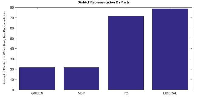 District Rep PEI 2015