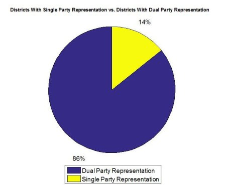 Dual Party vs. Single Party Rep PEI 2011