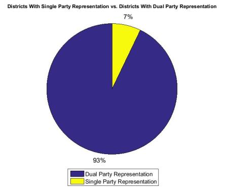 Dual Party vs. Single Party Rep PEI 2015