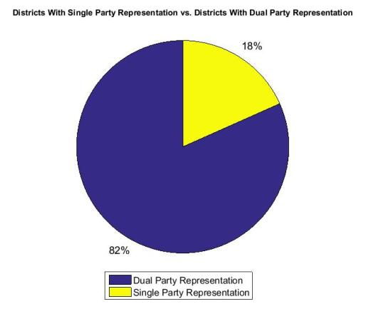 Dual Party vs Single Party Representation Canada 2015