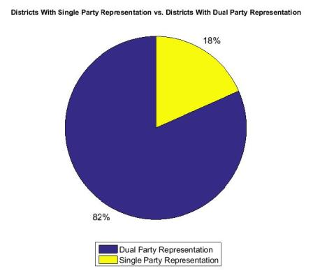 Dual vs. Single Party Rep Alberta 2015