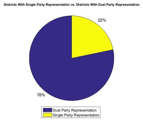 Dual vs. Single Party Rep Canada 2011