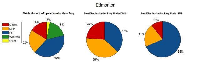 Edmonton 2012