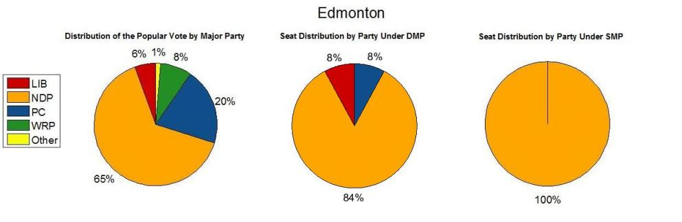 Edmonton 2015