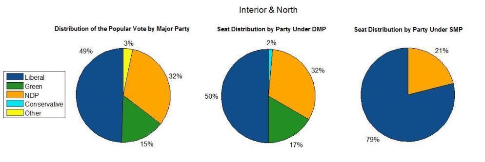 Interior & North 2017
