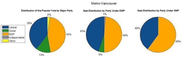 Metro-Vancouver 2017