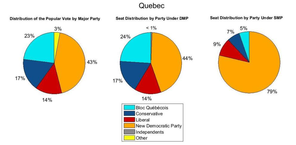 Quebec 2011