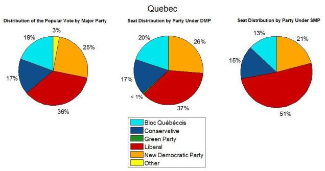 Quebec 2015