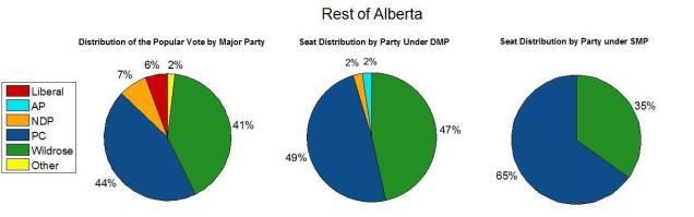 Rest of Alberta 2012.jpg