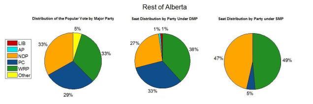 Rest of Alberta 2015.jpg