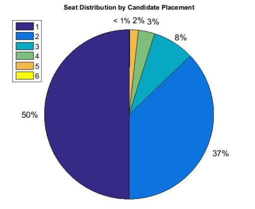 Seat Distribution by Candidate Placement Canada 2015