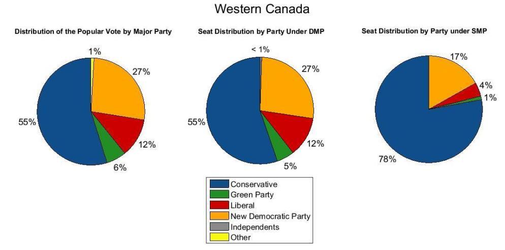 Western Canada 2011