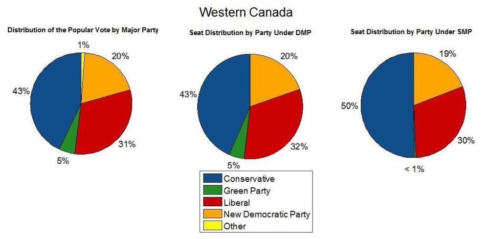 Western Canada 2015