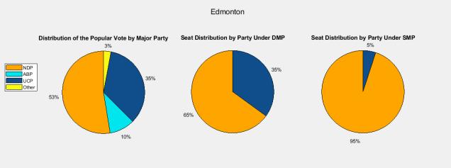 Alberta 2019 - Edmonton