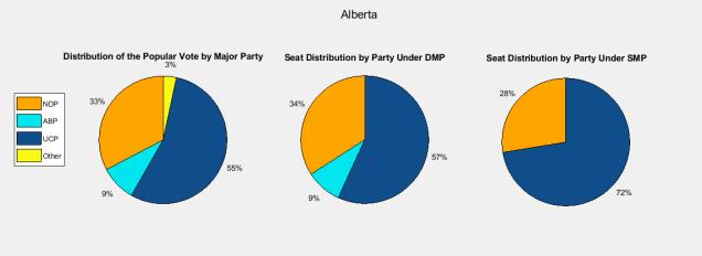 Alberta 2019 - Provincial Results
