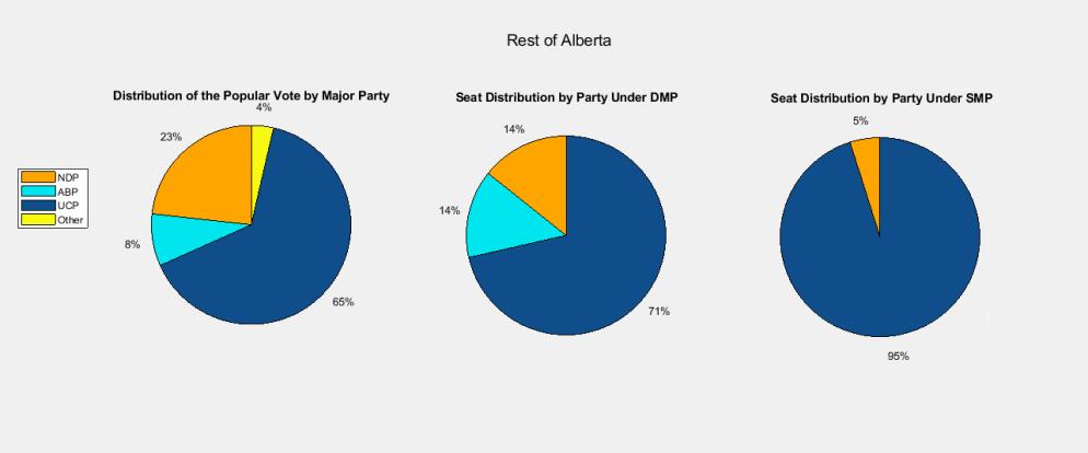 Alberta 2019 - Rest of Alberta