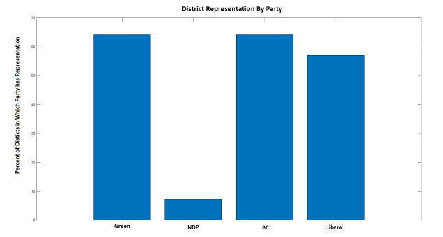 PEI 2019 - District Representation by Party