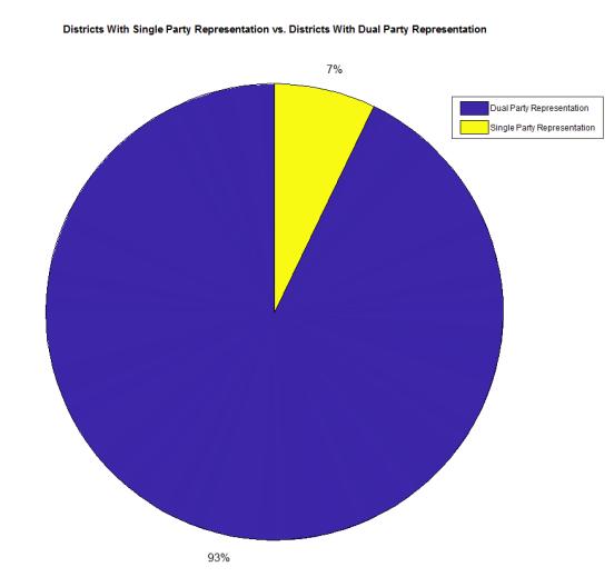 PEI 2019 - Dual Party vs. Single Party Rep