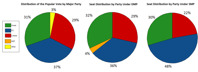 PEI 2019 - Vote and Seat Distribution